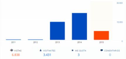 Estadística años